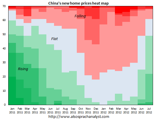 China property prices - NBS 70-city survey - Also Sprach Analyst
