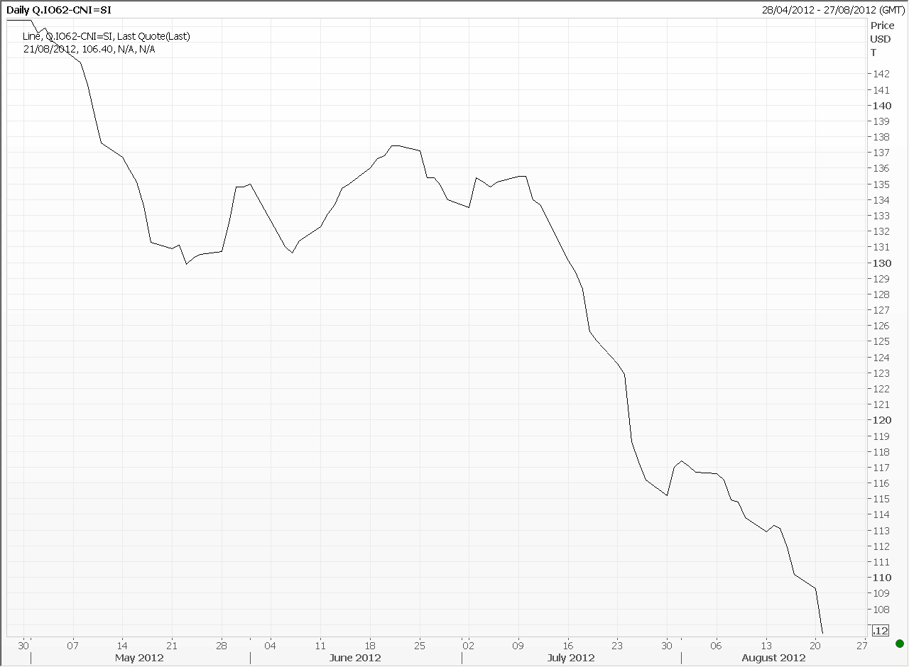 Iron ore spot price - Reuters - August 22, 2012