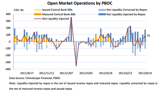 PBoC operations in 2012 - Chinascope Financial