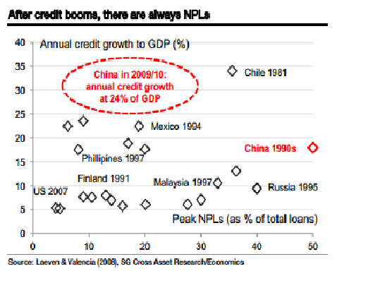 Credit growth comparisons preceding financial crises - via Societe Generale