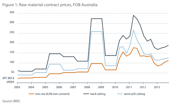 Iron ore and coking coal price forecasts through 2013 - BREE