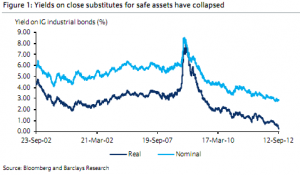 Yields on close substitutes for safe assets have collapsed - Barclays