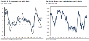 Euro area trade and trade balance with Asia - Credit Suisse