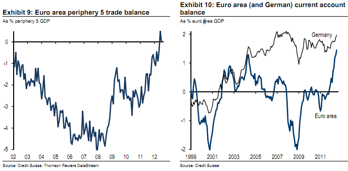 Euro area current account balance - Credit Suisse