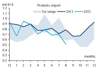 China fuel product imports - source Barclays