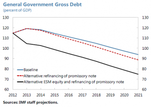 General government gross debt (Ireland) - IMF staff