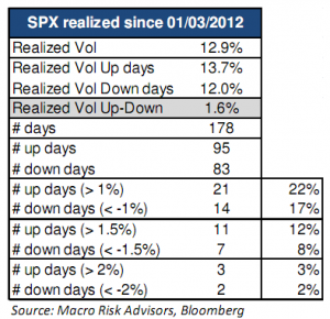SPX realized since 01/03/2012 - Macro Risk Advisors