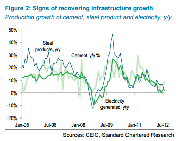 Cement Steel and Electricity -- China -- standard Chartered