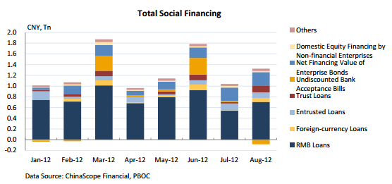 China total social financing - August 2012 - PBoC - ChinaScope Financial