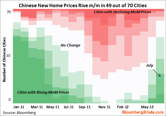 China price rises to July 2012 - Michael McDonough, Bloomberg View