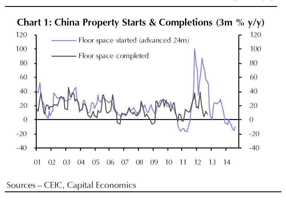 China property starts & completions -- Capital Economics
