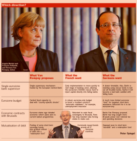 What Germany, Spain and France want ahead of Spanish bailout request/Brussels summit Oct 2012 -- FT graphic text by Peter Spiegel