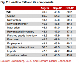 China official manufacturing PMIs breakdown from Aug to Oct 2012 - Nomura