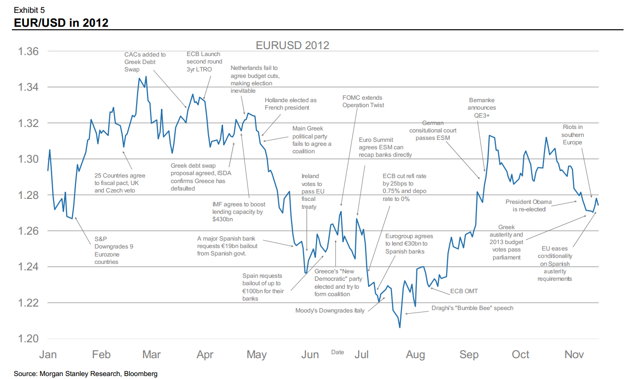 http://ftalphaville.ft.com/files/2012/11/Euro-dollar-a-year-in-a-life.png