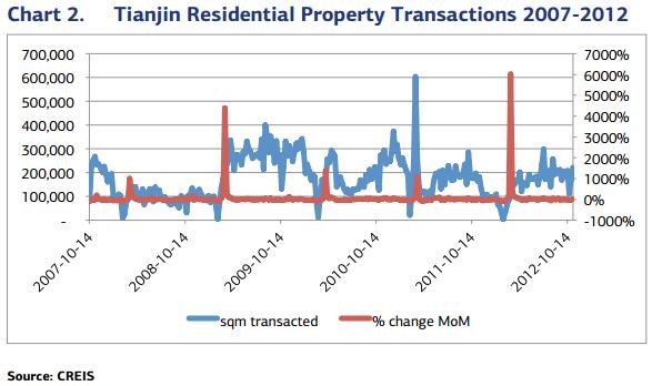 Tianjin sales - JCapital