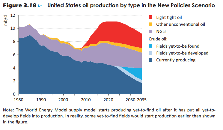 US oil production New Policies scenario - IEA