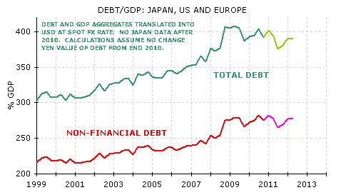 Debt/GDP ratios - Japan, US and Europe. Morgan Stanley