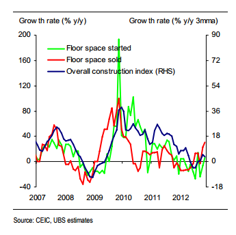 China property November 2012, floor space sold, new starts - UBS