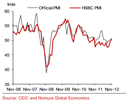 China manufacturing PMIs HSBC vs official - Nomura