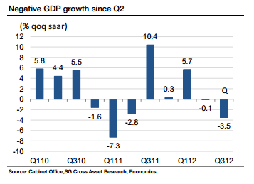 Japan quarterly qoq annualised seasonally-adjusted GDP - Soc Gen