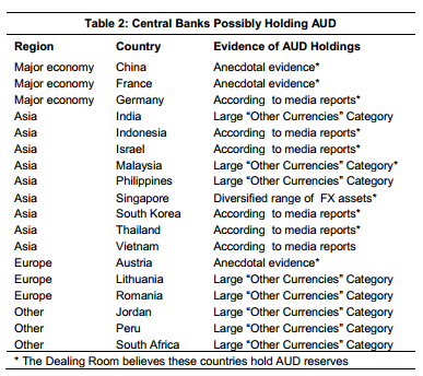 banks in canada and australia relationship