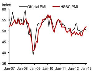 China HSBC vs official PMIs Jan 2013 - Nomura