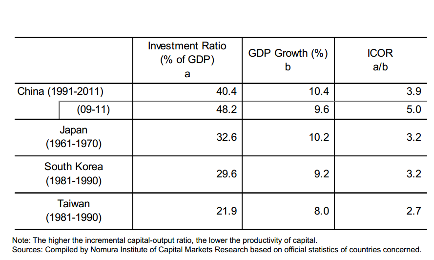 China - capital output ratio compared to Japan, SKorea, Taiwan - Nomura ICMR