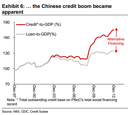 China credit to GDP ratio (including shadow financing) - Credit Suisse