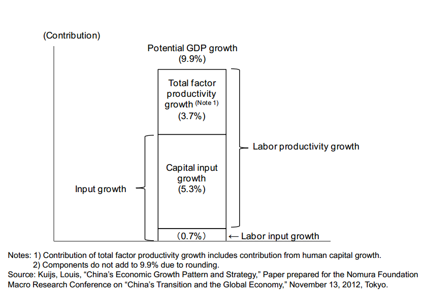 China - components of growth 1995 to 2011 - Nomura Foundation