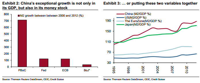 PBoC money growth to GDP intl comparison - Credit Suisse