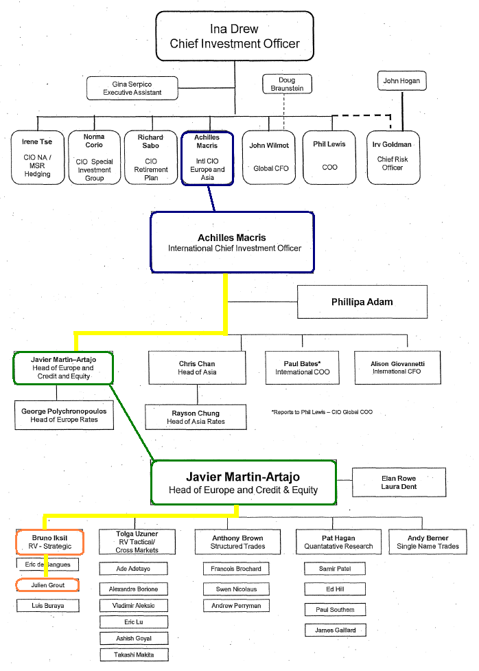organizational structure of morgan stanley Jpmorgan chase, morgan stanley, rbs, société générale, and ubs 3  mckinsey working  banks whose organizational structures are heavily siloed  will.
