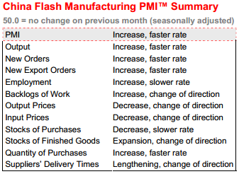 China flash PMI March 2013 table