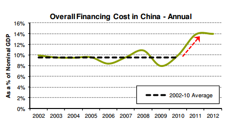 More on China's debt-to-GDP ratio - MacroBusiness
