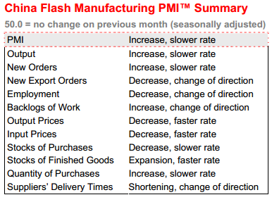 China flash PMI table April 2013 - HSBC