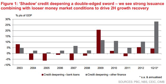 More on China's debt-to-GDP ratio - MacroBusiness