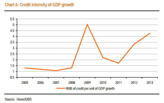 Credit Rmb per GDP unit - UBS