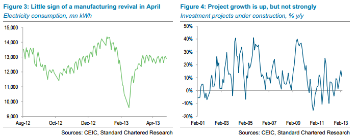 China - Electricity and construction starts - StanChart