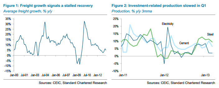 China - Freight and investment to April 2013 - StanChart
