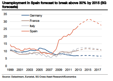 Unemployment - Spain Italy France Germany - SocGen