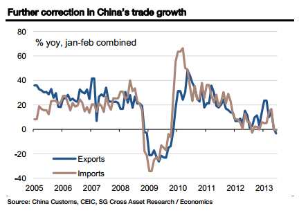 China June 2013 trade from 2005 - SocGen