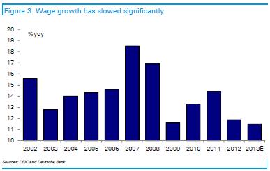 China Wage growth - Deutsche Bank