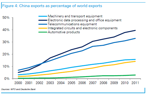 China exports percentage of world - DB