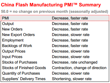 China flash PMI July 2013 HSBC