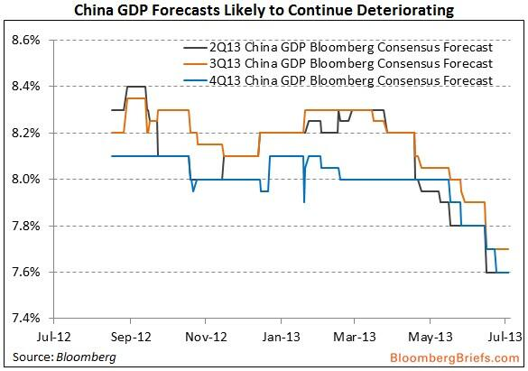 China Q2 GDP growth forecast revisions - Michael McDonough, Bloomberg Briefs