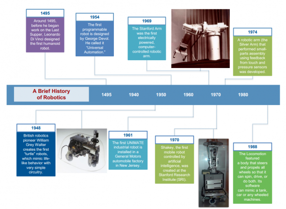 the history of robotics See how rethink and our smart, collaborative robot sawyer, are leading the way with a complete cobot solution that enables manufacturers to automate more.