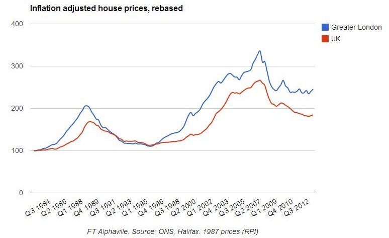 London Commercial Property Price Index
