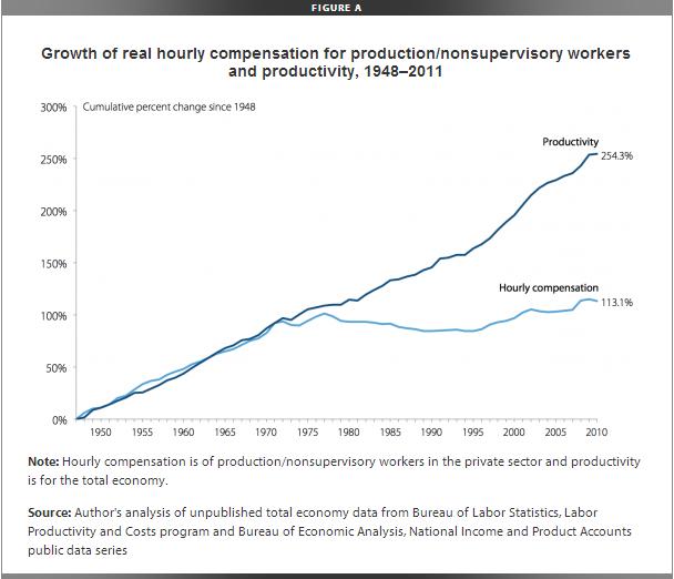 Mzdy pracovníků stagnují desítky let, kdežto efektivita práce neustále roste.