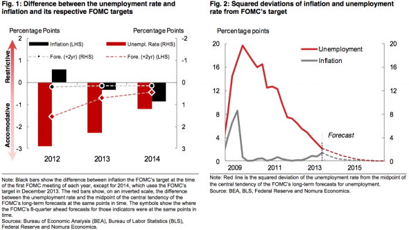 The Fed's converging misses on inflation and unemployment