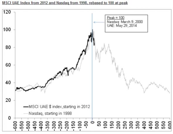 MSCI UAE vs Nasdaq