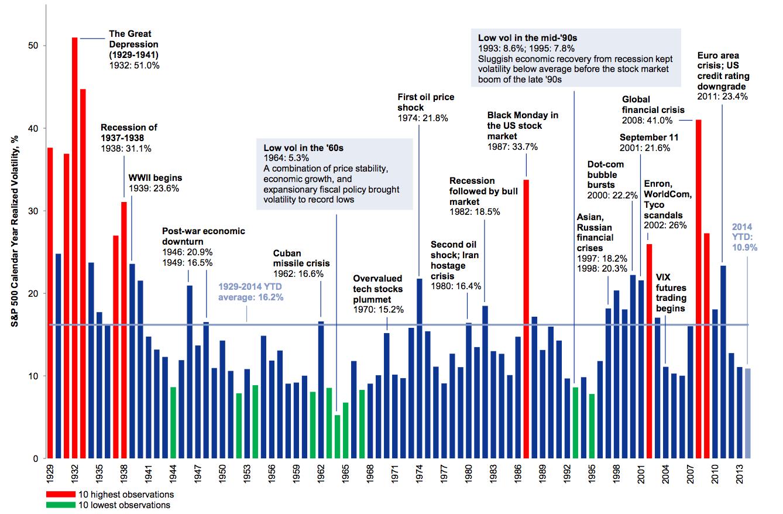 Volatilitet över senaste hundra åren